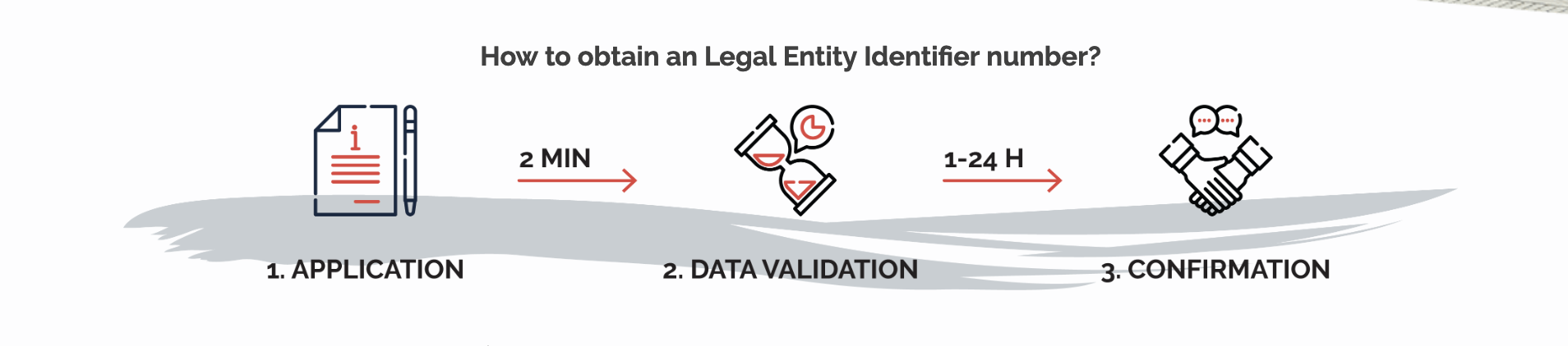 How to obtain an Legal Entity Identifier number?